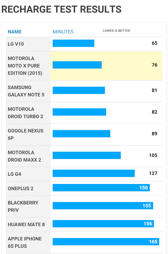 LG V10 has the shortest battery life of 2015 smartphone ...