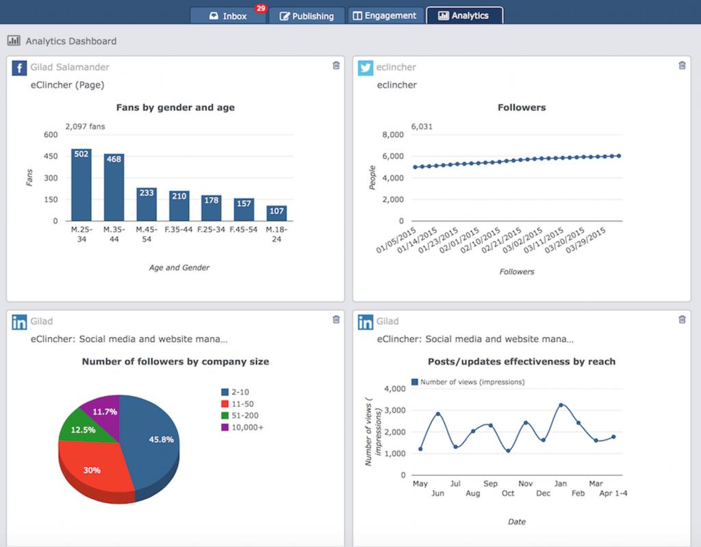analytics social media(2)