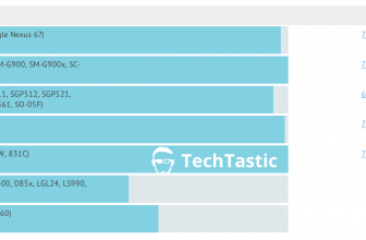 Motorola Nexus 6 spotted in new benchmarks