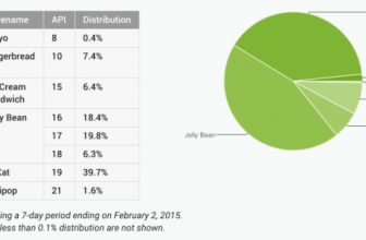 Android Lollipop 5.0 now on 1.6% Android devices worldwide