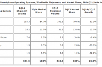 Android rose to above 84.7% in smartphone market in Q2, 2014
