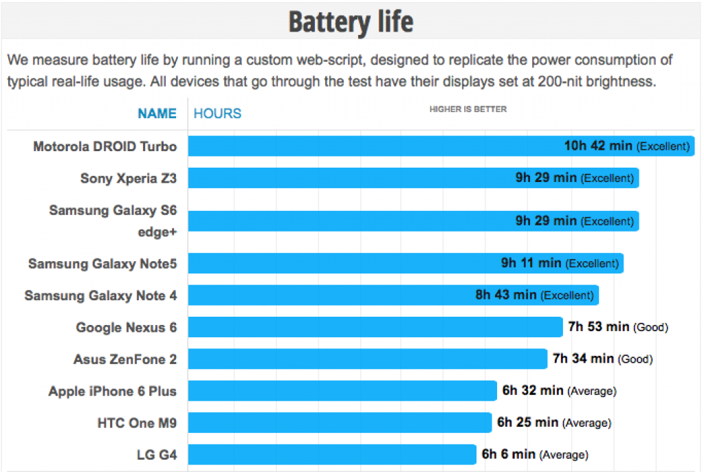 Galaxy Note 5 battery life benchmark