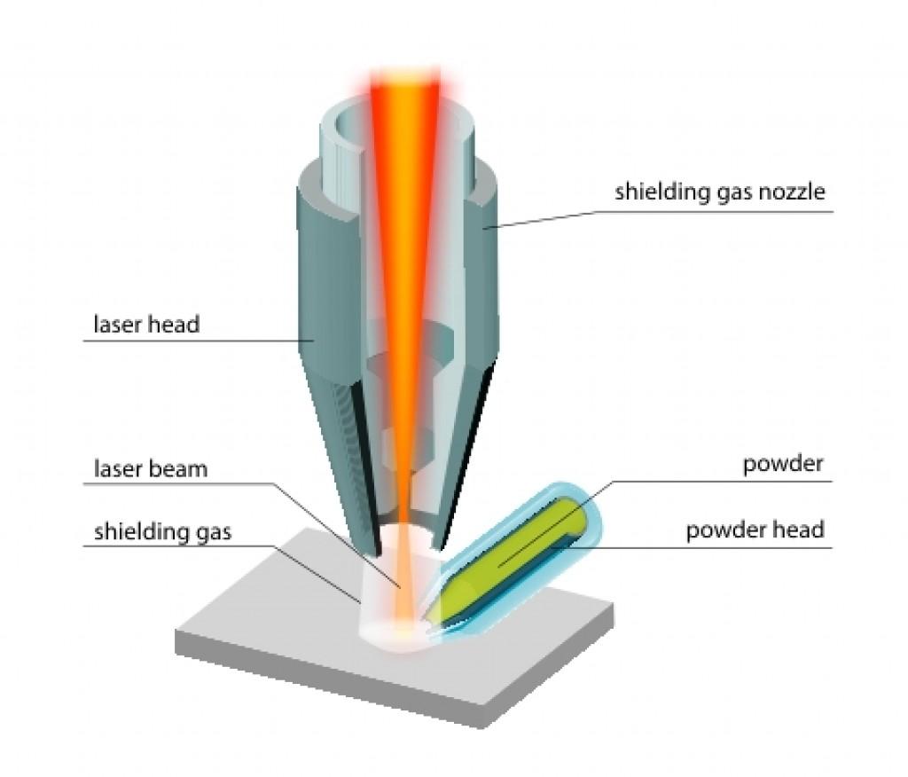 laser deposition