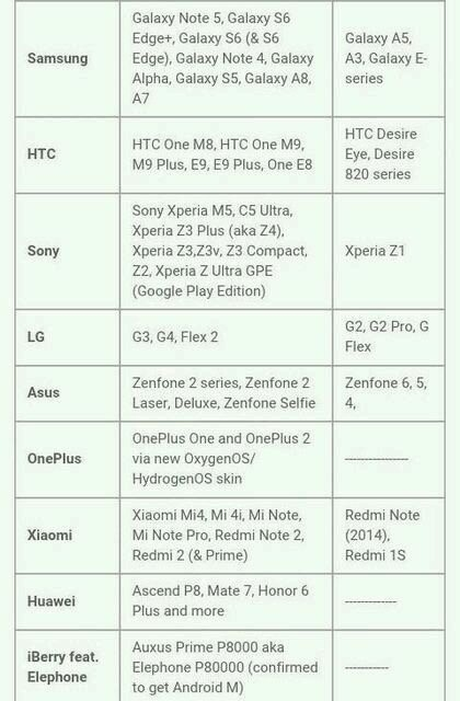 Android Marshmallow update-eligible device list initial