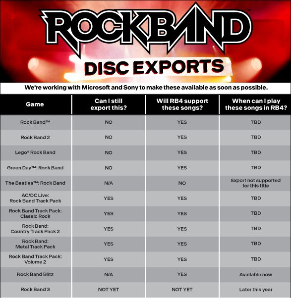 Rock Band 4 Export Chart