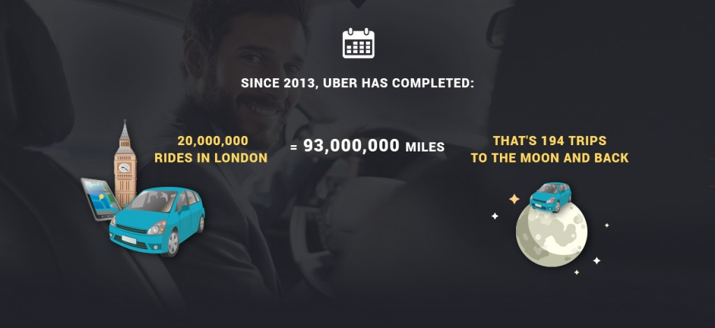 Uber Completed Rides