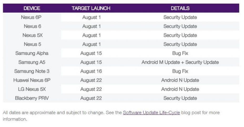 Android Nougat Nexus 6P and Nexus 5X updates